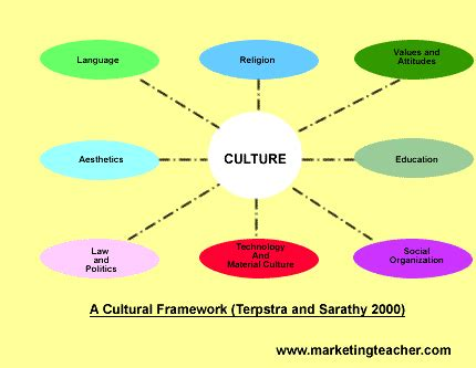 Short Essay on The Modern Civilization The College Study